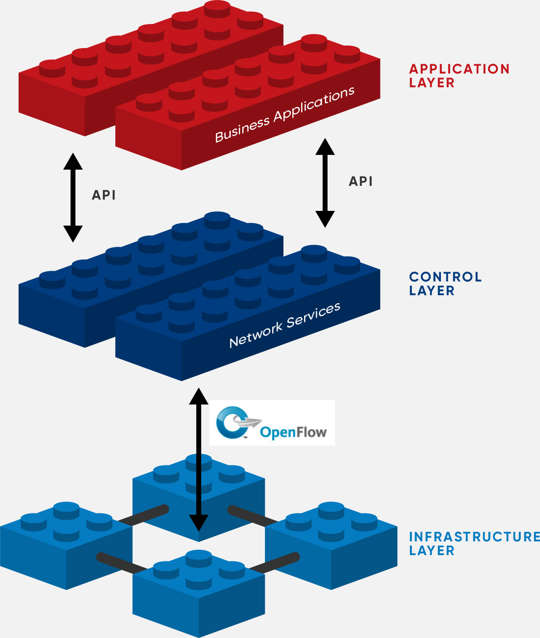 Software defined networking sdn definition open for Define architect