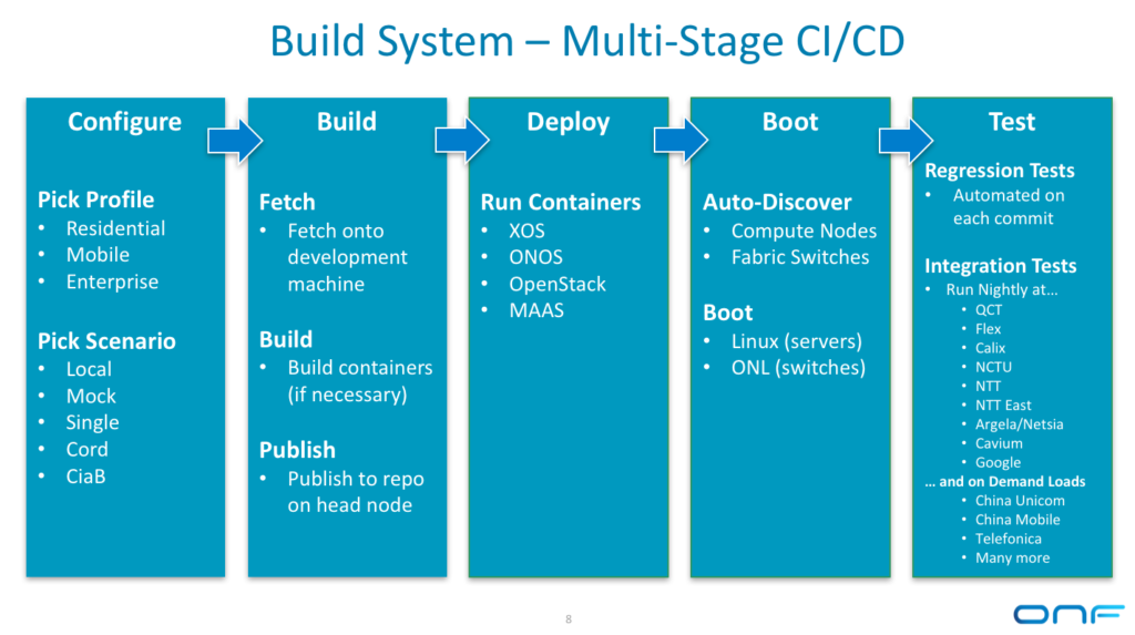 Build System Multistage CI CD 1024x573 png
