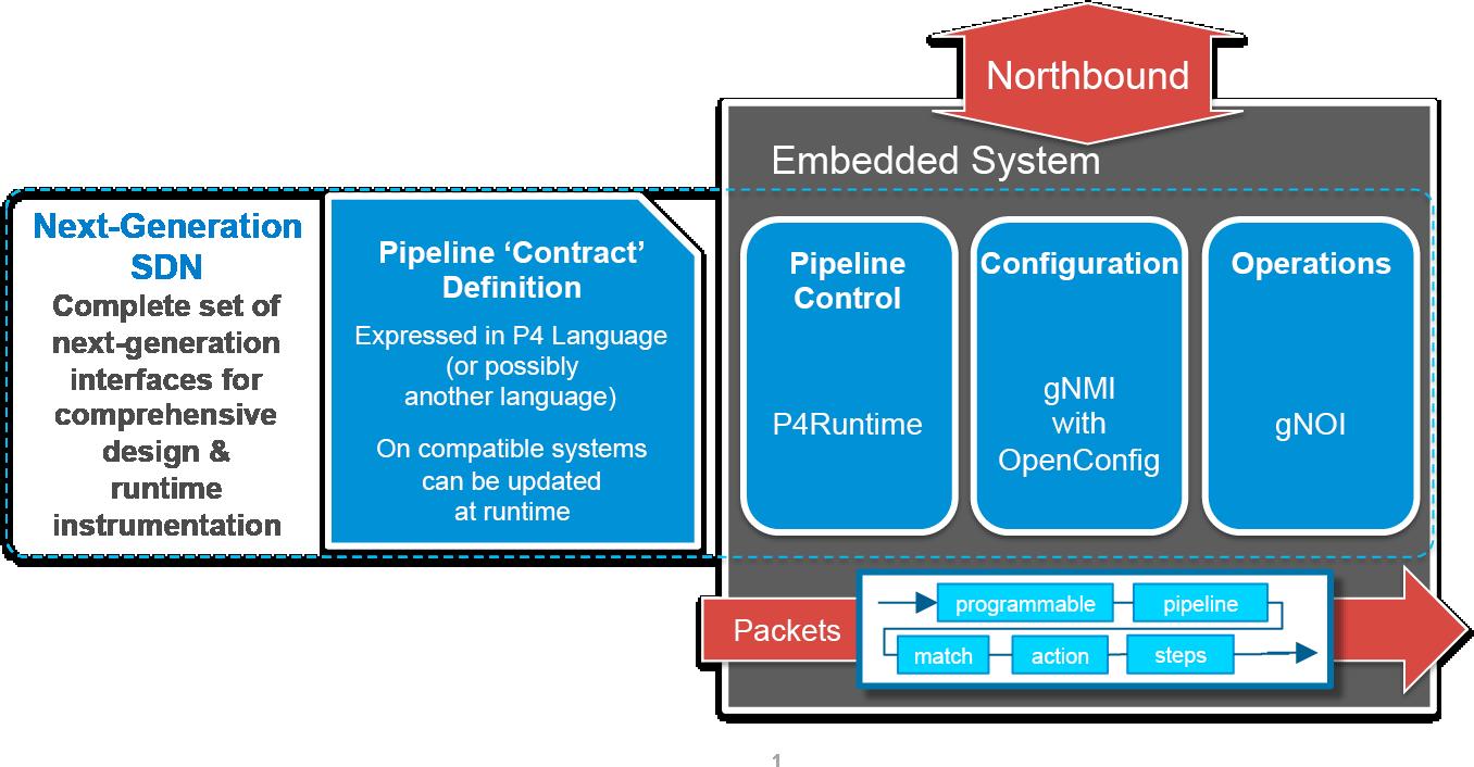 Stratum - Open Networking Foundation