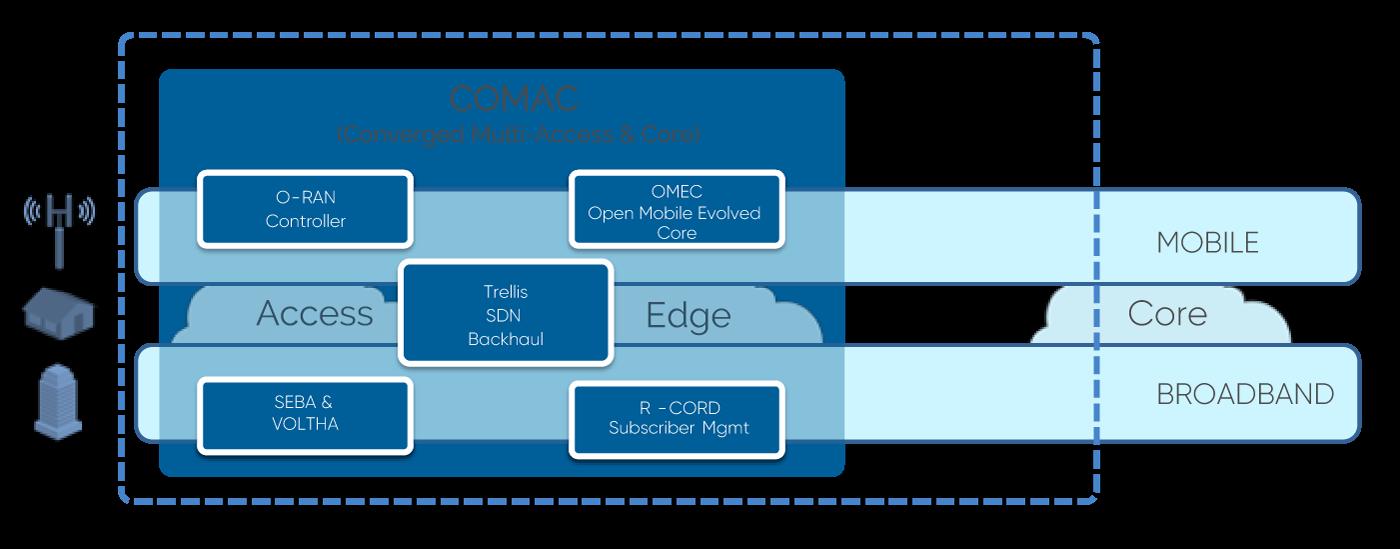 COMAC Platform