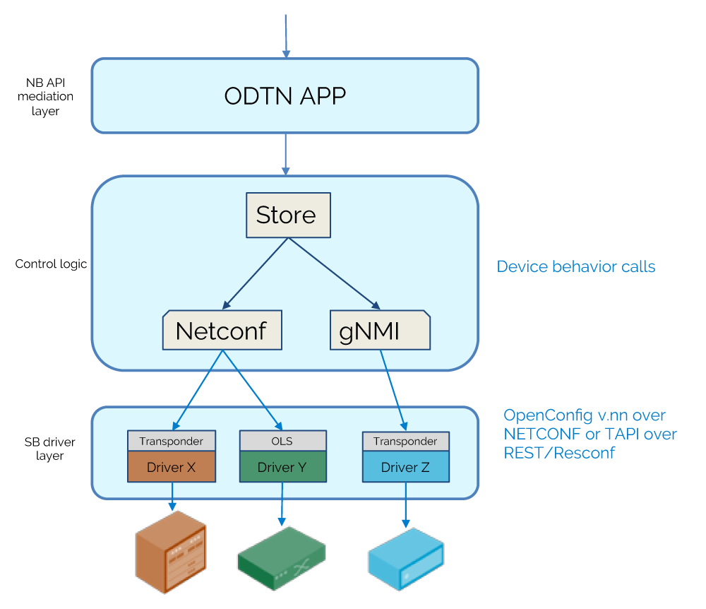 ODTN architecture png
