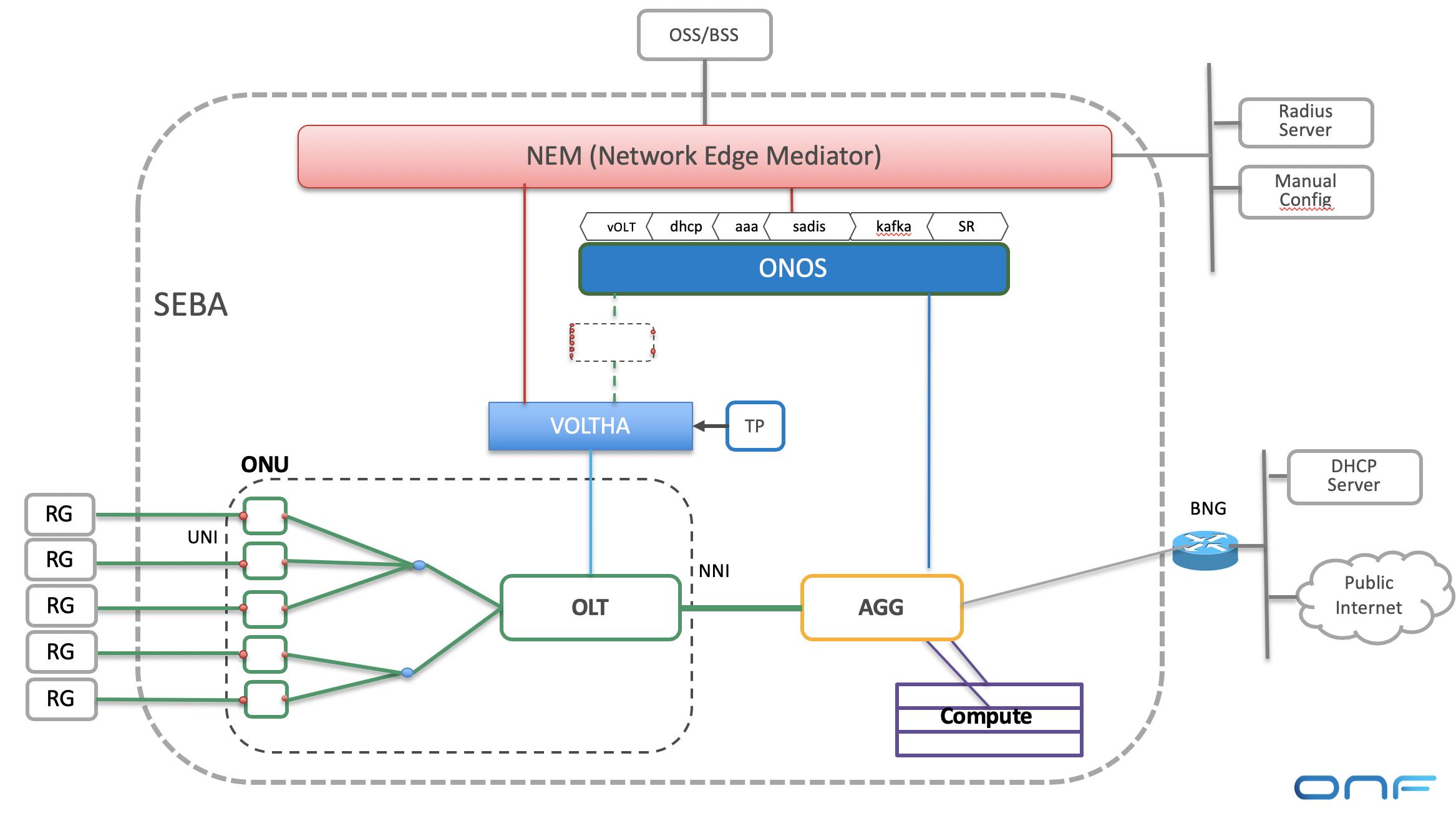 NEM network edge mediator png