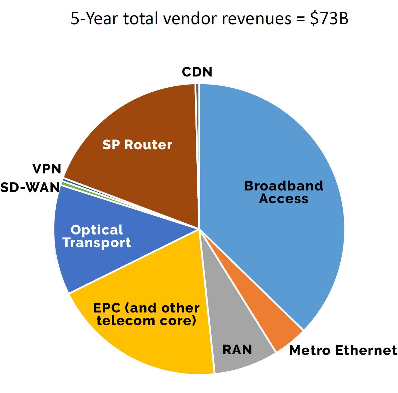 5 year total revenue vendors jpg