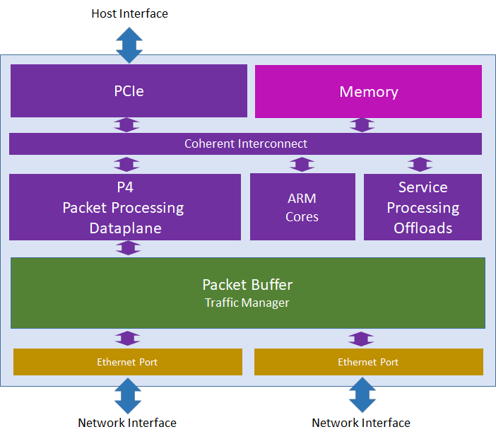 Distributed Services Card Architecture