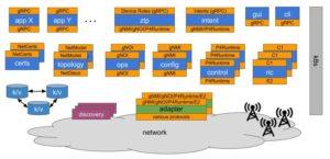 ONOS Deployment Architecture 300x145 jpg