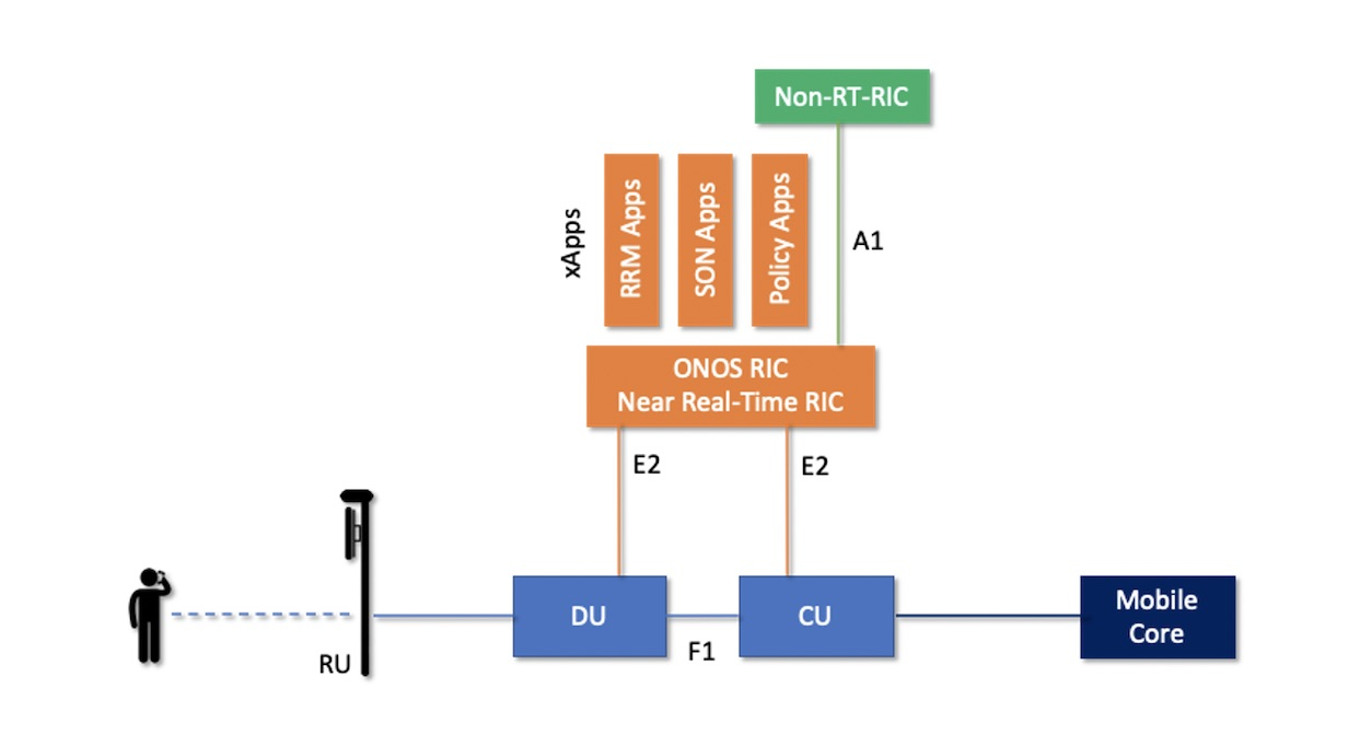 ONF Announces New 5G SD-RAN™ Project
