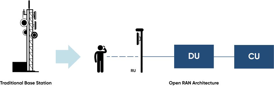 Operators, through the O-RAN consortium, are advocating for a disaggregation of RAN networks into interoperable RU, DU, CU components