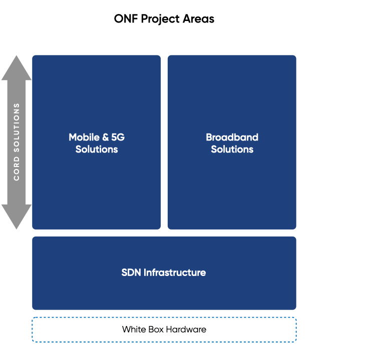 ONF Project Areas jpg