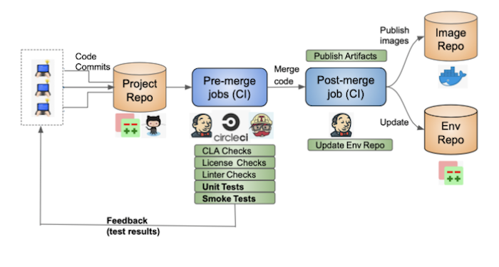 Smoke Tests in CI Jobs png